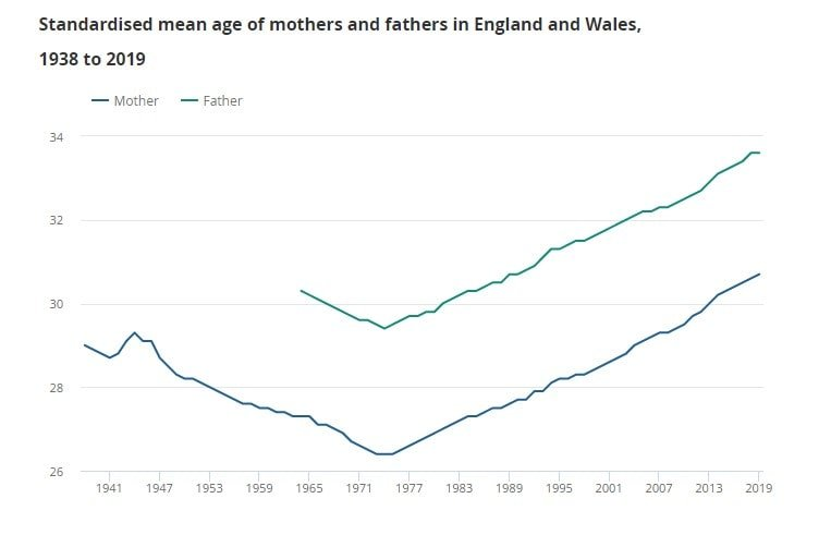 uk first time mothers fertility