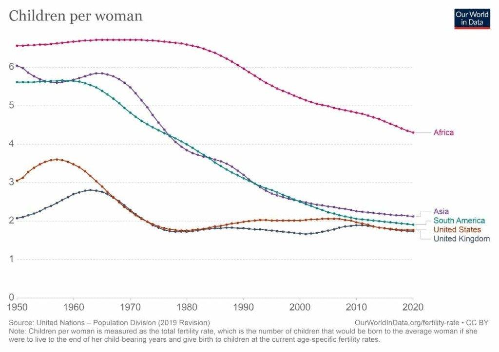 women fertility rate in africa