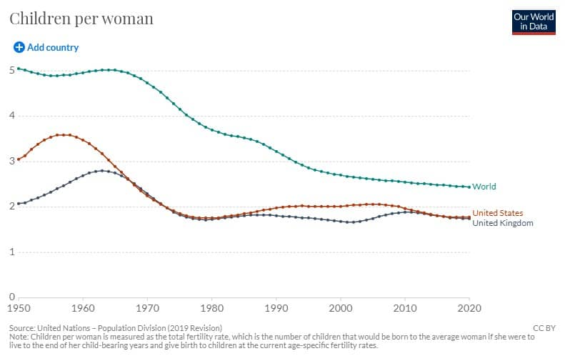 what is the fertility rate in women